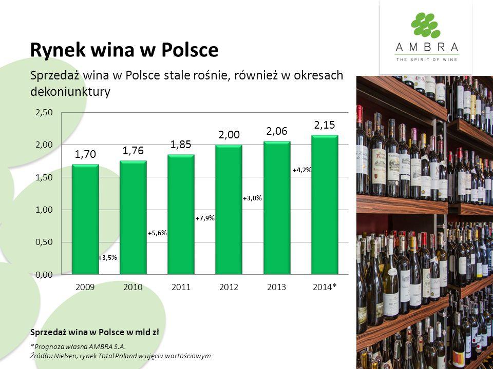Rynek wina w Polsce Sprzedaż wina w Polsce w mld zł *Prognoza własna AMBRA S.A. Źródło: Nielsen, rynek Total Poland w ujęciu wartościowym Sprzedaż win