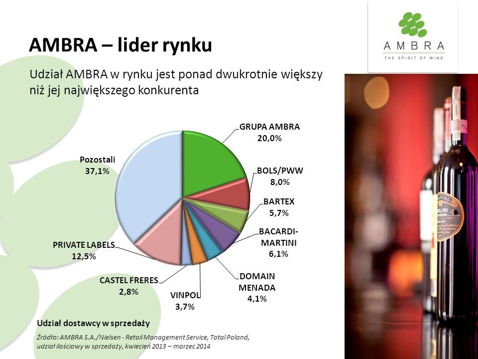 AMBRA – lider rynku Udział AMBRA w rynku jest ponad dwukrotnie większy niż jej największego konkurenta Udział dostawcy w sprzedaży Źródło: AMBRA S.A./Nielsen - Retail Management Service, Total Poland, udział ilościowy w sprzedaży, kwiecień 2013 – marzec 2014
