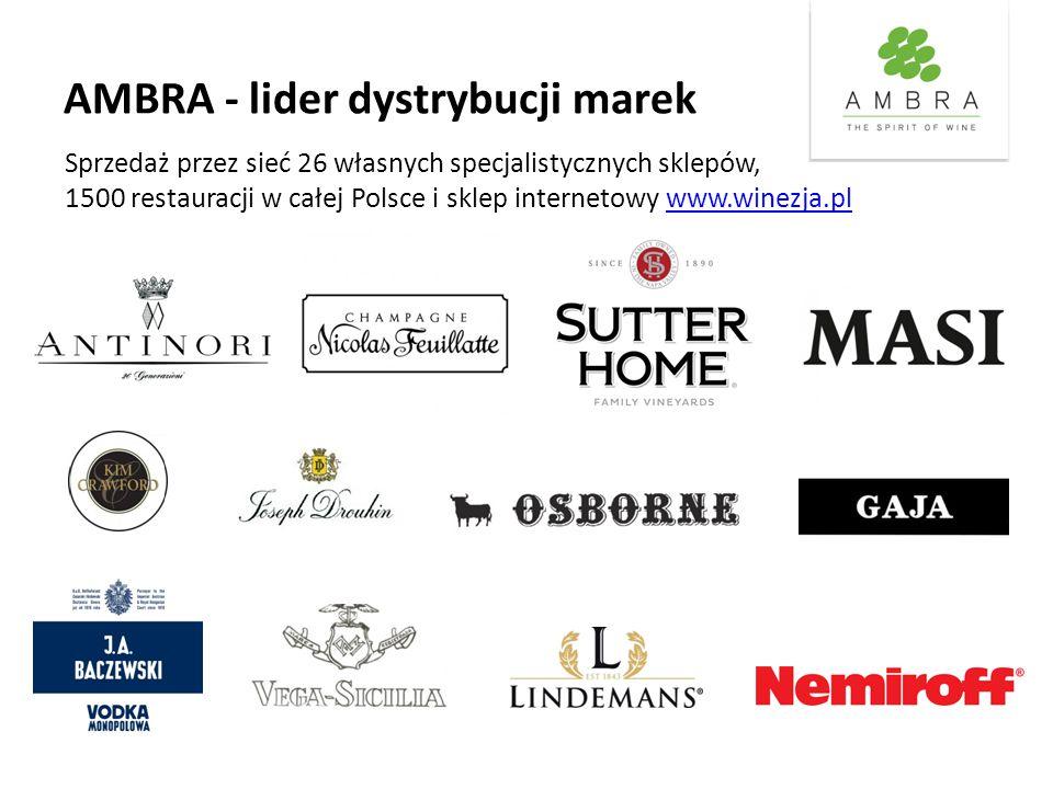 AMBRA - lider dystrybucji marek Sprzedaż przez sieć 26 własnych specjalistycznych sklepów, 1500 restauracji w całej Polsce i sklep internetowy www.winezja.plwww.winezja.pl
