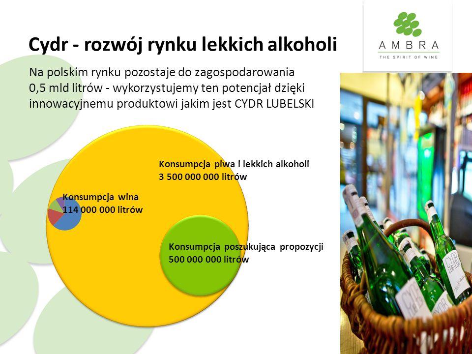 Cydr - rozwój rynku lekkich alkoholi Konsumpcja poszukująca propozycji 500 000 000 litrów Konsumpcja wina 114 000 000 litrów Na polskim rynku pozostaje do zagospodarowania 0,5 mld litrów - wykorzystujemy ten potencjał dzięki innowacyjnemu produktowi jakim jest CYDR LUBELSKI