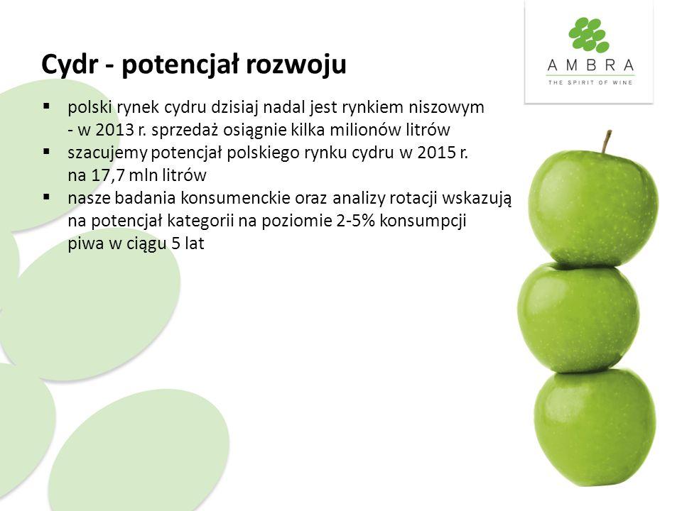 Cydr - potencjał rozwoju  polski rynek cydru dzisiaj nadal jest rynkiem niszowym - w 2013 r. sprzedaż osiągnie kilka milionów litrów  szacujemy pote