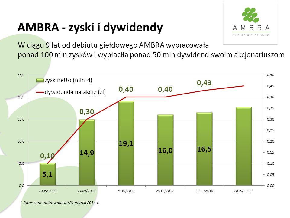 AMBRA - zyski i dywidendy * Dane zannualizowane do 31 marca 2014 r. W ciągu 9 lat od debiutu giełdowego AMBRA wypracowała ponad 100 mln zysków i wypła