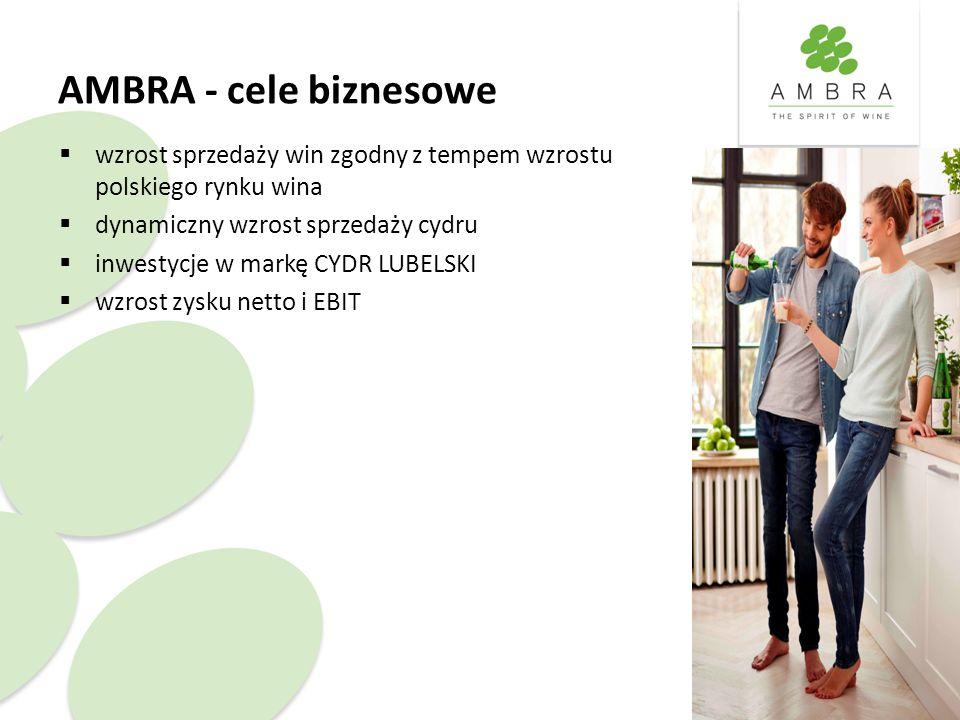 AMBRA - cele biznesowe  wzrost sprzedaży win zgodny z tempem wzrostu polskiego rynku wina  dynamiczny wzrost sprzedaży cydru  inwestycje w markę CYDR LUBELSKI  wzrost zysku netto i EBIT
