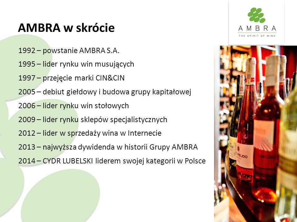 AMBRA w skrócie 1992 – powstanie AMBRA S.A. 1995 – lider rynku win musujących 1997 – przejęcie marki CIN&CIN 2005 – debiut giełdowy i budowa grupy kap