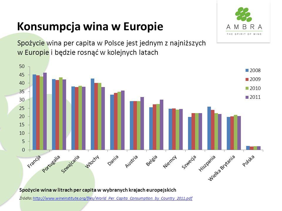 Konsumpcja wina w Europie Spożycie wina w litrach per capita w wybranych krajach europejskich Źródło: http://www.wineinstitute.org/files/World_Per_Capita_Consumption_by_Country_2011.pdfhttp://www.wineinstitute.org/files/World_Per_Capita_Consumption_by_Country_2011.pdf Spożycie wina per capita w Polsce jest jednym z najniższych w Europie i będzie rosnąć w kolejnych latach