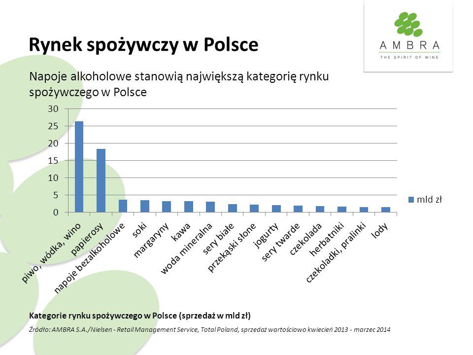 Rynek spożywczy w Polsce Kategorie rynku spożywczego w Polsce (sprzedaż w mld zł) Źródło: AMBRA S.A./Nielsen - Retail Management Service, Total Poland, sprzedaż wartościowo kwiecień 2013 - marzec 2014 Napoje alkoholowe stanowią największą kategorię rynku spożywczego w Polsce