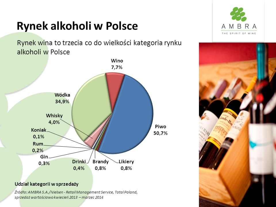 Rynek alkoholi w Polsce Udział kategorii w sprzedaży Źródło: AMBRA S.A./Nielsen - Retail Management Service, Total Poland, sprzedaż wartościowo kwiecień 2013 – marzec 2014 Rynek wina to trzecia co do wielkości kategoria rynku alkoholi w Polsce