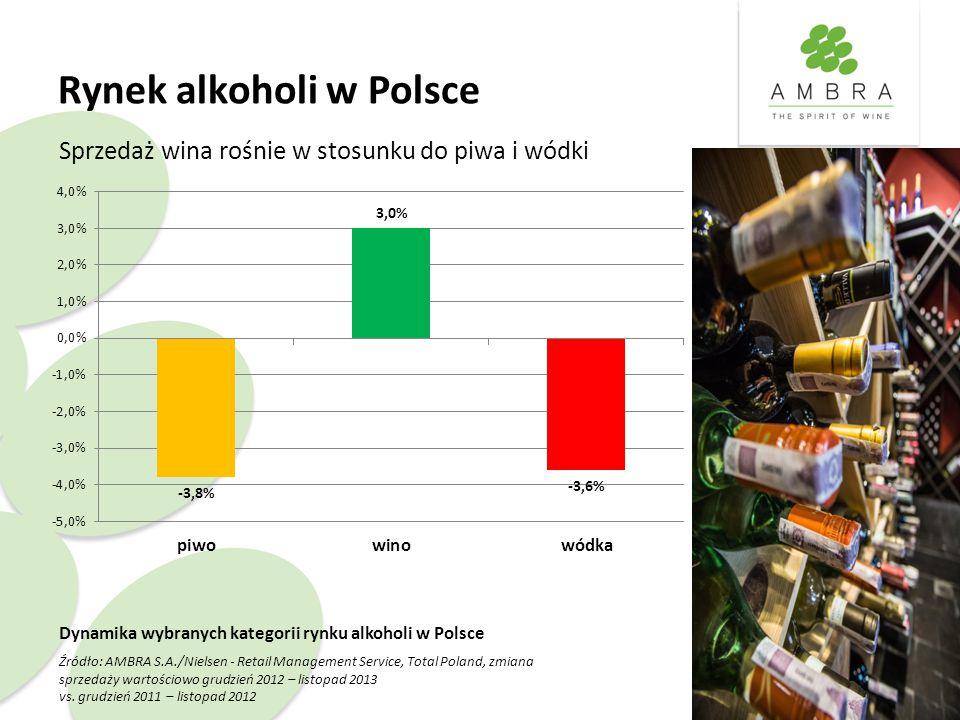 Rynek alkoholi w Polsce Dynamika wybranych kategorii rynku alkoholi w Polsce Źródło: AMBRA S.A./Nielsen - Retail Management Service, Total Poland, zmiana sprzedaży wartościowo grudzień 2012 – listopad 2013 vs.