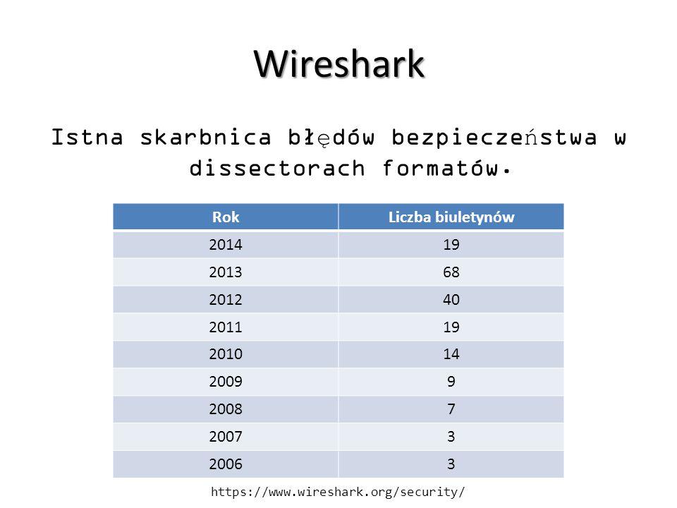 Wireshark Istna skarbnica błędów bezpieczeństwa w dissectorach formatów. RokLiczba biuletynów 201419 201368 201240 201119 201014 20099 20087 20073 200