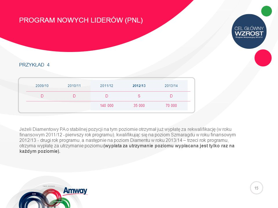 PRZYKŁAD 4 PROGRAM NOWYCH LIDERÓW (PNL) 15 2009/102010/112011/122012/132013/14 DDDSD 140 00035 00070 000 Jeżeli Diamentowy PA o stabilnej pozycji na tym poziomie otrzymał już wypłatę za rekwalifikację (w roku finansowym 2011/12 - pierwszy rok programu), kwalifikując się na poziom Szmaragdu w roku finansowym 2012/13 - drugi rok programu, a następnie na poziom Diamentu w roku 2013/14 – trzeci rok programu, otrzyma wypłatę za utrzymanie poziomu (wypłata za utrzymanie poziomu wypłacana jest tylko raz na każdym poziomie).