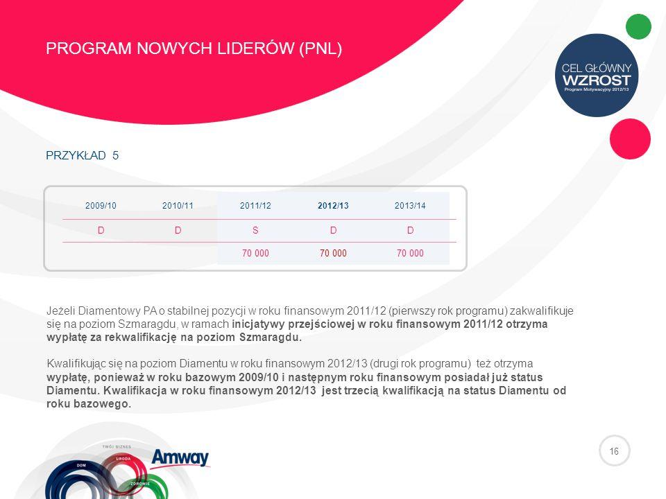 PRZYKŁAD 5 PROGRAM NOWYCH LIDERÓW (PNL) 16 2009/102010/112011/122012/132013/14 DDSDD 70 000 Jeżeli Diamentowy PA o stabilnej pozycji w roku finansowym 2011/12 (pierwszy rok programu) zakwalifikuje się na poziom Szmaragdu, w ramach inicjatywy przejściowej w roku finansowym 2011/12 otrzyma wypłatę za rekwalifikację na poziom Szmaragdu.