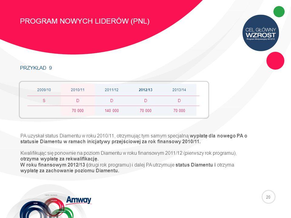 PRZYKŁAD 9 PROGRAM NOWYCH LIDERÓW (PNL) 20 2009/102010/112011/122012/132013/14 SDDDD 70 000140 00070 000 PA uzyskał status Diamentu w roku 2010/11, otrzymując tym samym specjalną wypłatę dla nowego PA o statusie Diamentu w ramach inicjatywy przejściowej za rok finansowy 2010/11.