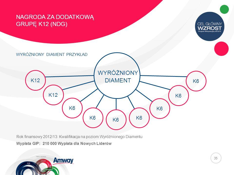 35 NAGRODA ZA DODATKOWĄ GRUPĘ K12 (NDG) WYRÓŻNIONY DIAMENT PRZYKŁAD Rok finansowy 2012/13: Kwalifikacja na poziom Wyróżnionego Diamentu Wypłata GIP: 210 000 Wypłata dla Nowych Liderów K12 K6K6 K6K6 K6K6 K6K6 K6K6 K6K6 K6K6 WYRÓŻNIONY DIAMENT