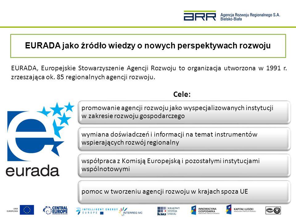 EURADA – doświadczenie i oferowane usługi  przygotowanie memorandów dotyczących polityki Wspólnoty  zarządzanie projektami realizowanymi w międzynarodowych konsorcjach  dialog z przedstawicielami Unii Europejskiej oraz efektywna współpraca z Komisją Europejską  utworzenie European Business Angels Network oraz International Network of Economic Developers  wyznaczanie nowych kierunków promocji rozwoju gospodarczego i polityki wspólnotowej  opracowanie Regionalnych Strategii Innowacji z wykorzystaniem Inteligentnej Specjalizacji a także założeń w zakresie finansowania społecznościowego EURADA-NEWS, E- REMINDER, i E-FLASH AGORADAkojarzenie partnerówstaże i praktyki seminaria tematyczne