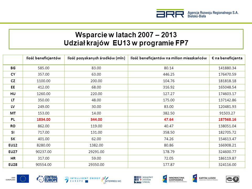Wsparcie w latach 2007 – 2013 Udział krajów EU13 w programie FP7 Ilość beneficjentów 8280 organizacji z EU13 uzyskało dofinansowanie z programu FP7 (9% beneficjentów ogółem) 51% beneficjentów z EU13 stanowią organizacje z Polski, Węgier i Czech Ilość pozyskanych środków Beneficjenci z EU13 pozyskali 4,7% funduszy programu FP7 Beneficjenci z Polski, Węgier i Czech pozyskali łącznie 55,2% funduszy przeznaczonych dla EU13 € na beneficjenta Średnia ilość pozyskanych funduszy na beneficjenta w EU12 to 166908,00 €, a dla beneficjenta z EU15 to 340532,00 € Wskaźnik sukcesu Wskaźnik sukcesu dla EU12 to 18,5% i 22% dla EU15 W przypadku EU12, wskaźnik sukcesu waha się od 14,6% (Rumunia) i 21,7% (Łotwa)