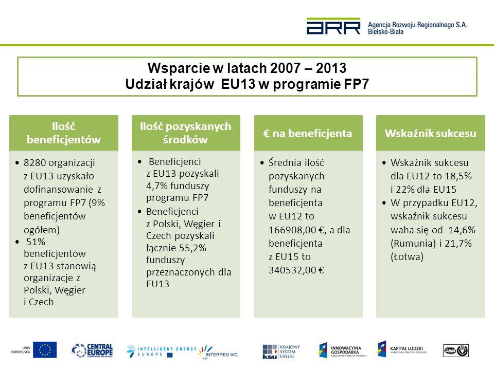 Europa 2020 – unijna strategia wzrostu na lata 2010-2020 W zmieniającym się świecie UE potrzebna jest inteligentna i zrównoważona gospodarka sprzyjająca włączeniu społecznemu, która zaowocuje:  wzrostem zatrudnienia  zwiększeniem produktywności  zwiększeniem spójności społecznej