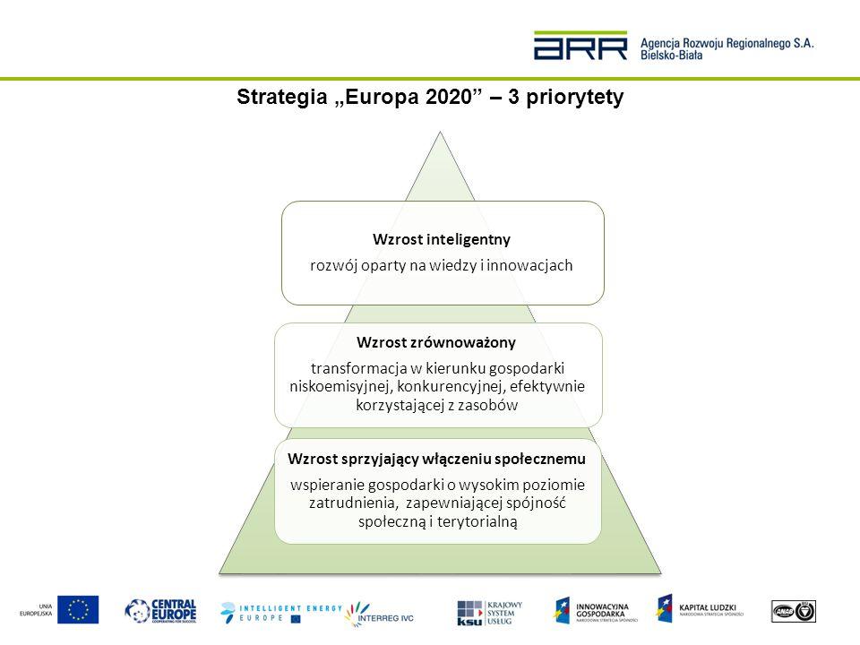 Horyzont2020 jako odpowiedź na priorytety strategii Europa2020 Największy w historii program finansowania badań naukowych i innowacji w Unii Europejskiej, którego celem jest stworzenie systemu finansowania innowacji: od koncepcji naukowej, przez etap badań, aż po wdrożenie nowych rozwiązań.