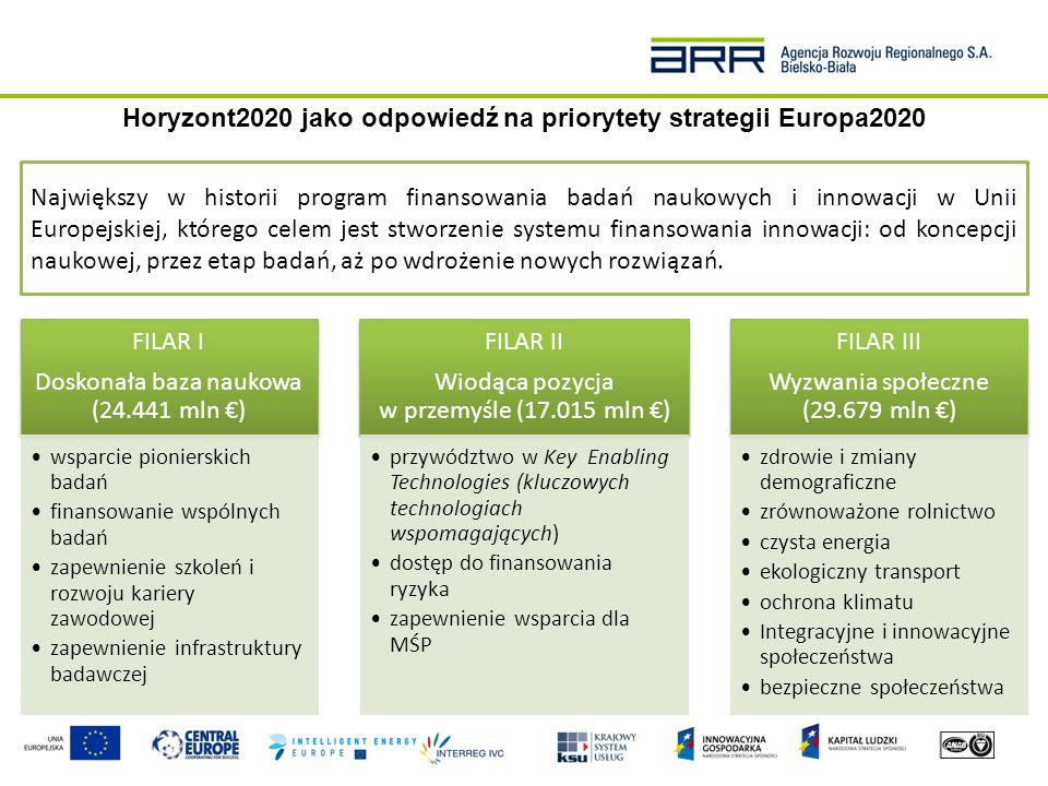 Horyzont2020 – Instrument finansowy dla MŚP Pomysł Studium wykonalności Pomysł Studium wykonalności Wsparcie biznesu i inne usługi Demonstracja Replikacja Prace B+R Demonstracja Replikacja Prace B+R Komercjalizacja PomysłWsparcieRynek