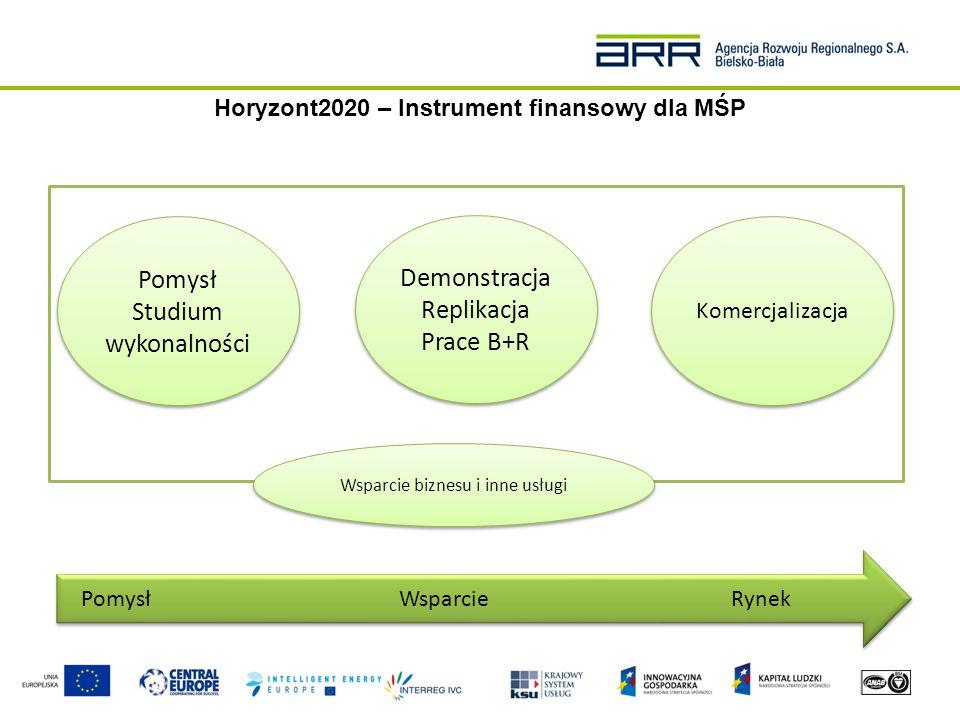 Faza 1 – Koncepcja i ocena wykonalności Faza 2 – Działania demonstracyjne, replikacja Faza 3 - Komercjalizacja Wkład Idea/koncept (Biznes Plan 1-10 str.) Biznes plan do fazy 2 + opis działań – 30 stron  Promuje wdrażanie innowacyjnych rozwiązań  Ułatwienie dostępu do finansowania kapitałem prywatnym  MŚP mogą korzystać z pośrednich środków i usług wsparcia jak szkolenia czy doradztwo Działania  Studium wykonalności  Ocena ryzyka  Prawa własności intelektualnej  Poszukiwanie partnerów  Pilotaż  Prototyp, testowanie  Akcje pilotażowe  Miniaturyzacja  Skalowanie  Replikacja Rezultat Biznes Plan do fazy 2Biznes plan gotowy do przedstawienia inwestorowi Czas trwania ok.