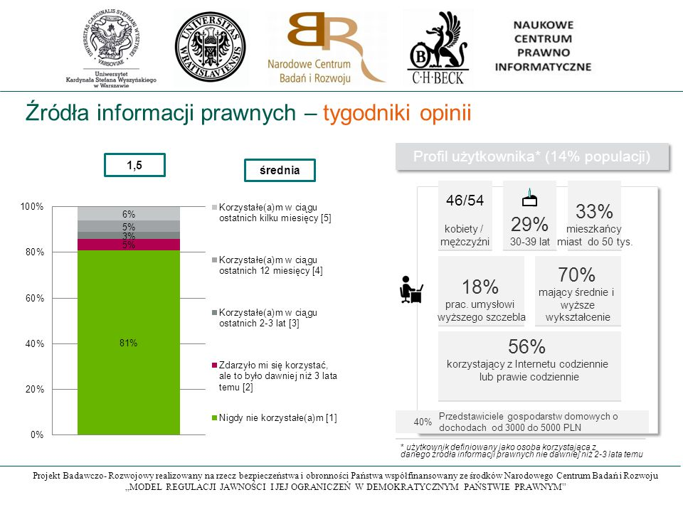 """Projekt Badawczo- Rozwojowy realizowany na rzecz bezpieczeństwa i obronności Państwa współfinansowany ze środków Narodowego Centrum Badań i Rozwoju """"MODEL REGULACJI JAWNOŚCI I JEJ OGRANICZEŃ W DEMOKRATYCZNYM PAŃSTWIE PRAWNYM Źródła informacji prawnych – tygodniki opinii 1,5 średnia Profil użytkownika* (14% populacji) 29% 30-39 lat 33% mieszkańcy miast do 50 tys."""
