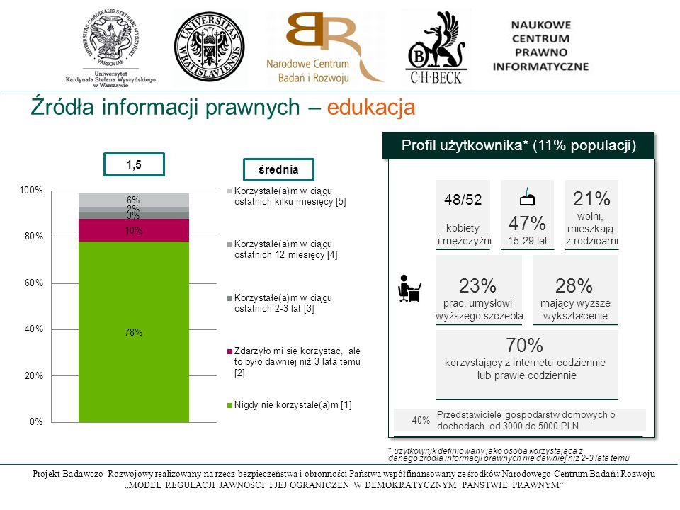 """Projekt Badawczo- Rozwojowy realizowany na rzecz bezpieczeństwa i obronności Państwa współfinansowany ze środków Narodowego Centrum Badań i Rozwoju """"MODEL REGULACJI JAWNOŚCI I JEJ OGRANICZEŃ W DEMOKRATYCZNYM PAŃSTWIE PRAWNYM Źródła informacji prawnych – edukacja 1,5 średnia Profil użytkownika* (11% populacji) 47% 15-29 lat 21% wolni, mieszkają z rodzicami 23% prac."""