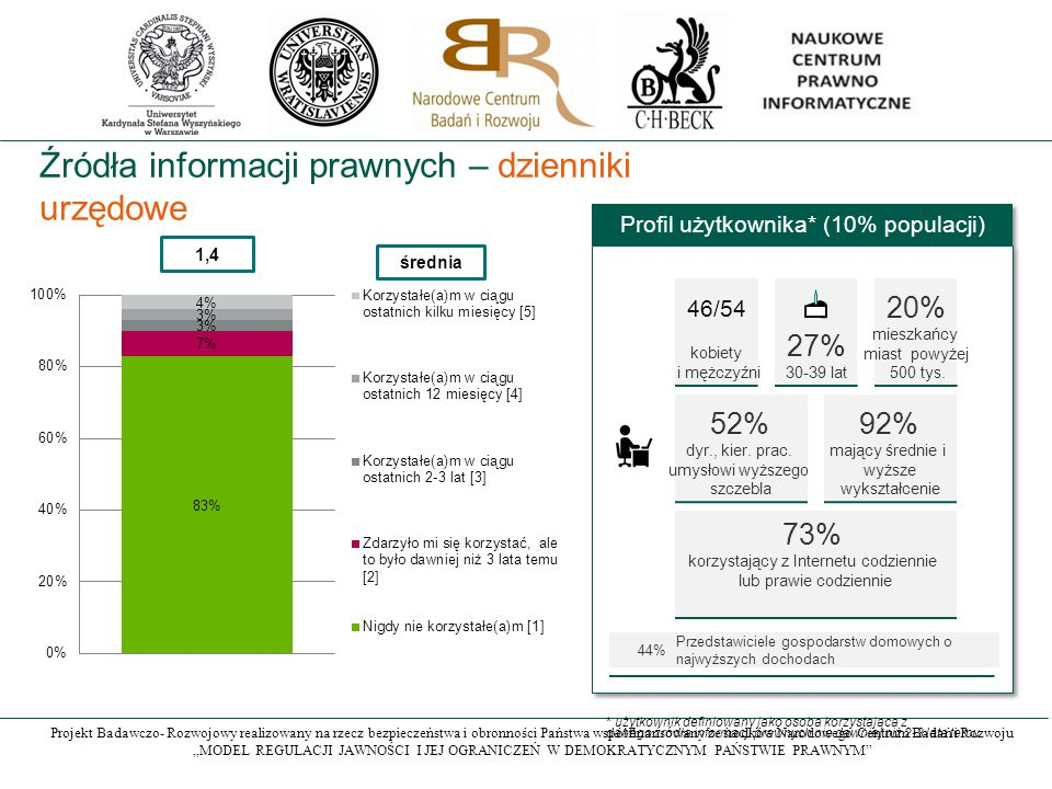 """Projekt Badawczo- Rozwojowy realizowany na rzecz bezpieczeństwa i obronności Państwa współfinansowany ze środków Narodowego Centrum Badań i Rozwoju """"MODEL REGULACJI JAWNOŚCI I JEJ OGRANICZEŃ W DEMOKRATYCZNYM PAŃSTWIE PRAWNYM Źródła informacji prawnych – dzienniki urzędowe 1,4 średnia Profil użytkownika* (10% populacji) 27% 30-39 lat 20% mieszkańcy miast powyżej 500 tys."""