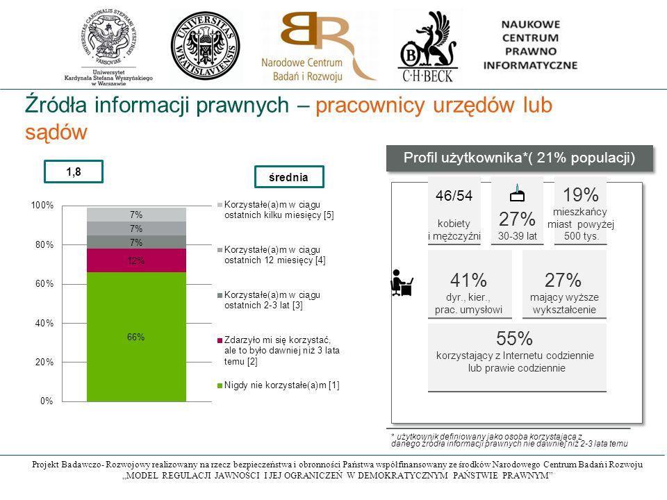 """Projekt Badawczo- Rozwojowy realizowany na rzecz bezpieczeństwa i obronności Państwa współfinansowany ze środków Narodowego Centrum Badań i Rozwoju """"MODEL REGULACJI JAWNOŚCI I JEJ OGRANICZEŃ W DEMOKRATYCZNYM PAŃSTWIE PRAWNYM Źródła informacji prawnych – pracownicy urzędów lub sądów 1,8 średnia Profil użytkownika*( 21% populacji) kobiety i mężczyźni 27% 30-39 lat 19% mieszkańcy miast powyżej 500 tys."""
