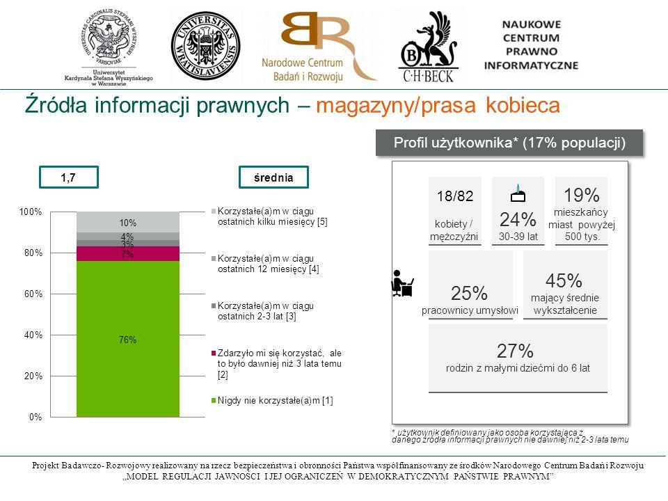 """Projekt Badawczo- Rozwojowy realizowany na rzecz bezpieczeństwa i obronności Państwa współfinansowany ze środków Narodowego Centrum Badań i Rozwoju """"MODEL REGULACJI JAWNOŚCI I JEJ OGRANICZEŃ W DEMOKRATYCZNYM PAŃSTWIE PRAWNYM Źródła informacji prawnych – magazyny/prasa kobieca 1,7średnia Profil użytkownika* (17% populacji) kobiety / mężczyźni 24% 30-39 lat 19% mieszkańcy miast powyżej 500 tys."""