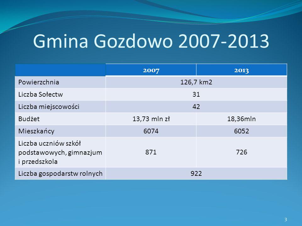 Gmina Gozdowo 2007-2013 20072013 Powierzchnia126,7 km2 Liczba Sołectw31 Liczba miejscowości42 Budżet13,73 mln zł18,36mln Mieszkańcy60746052 Liczba ucz