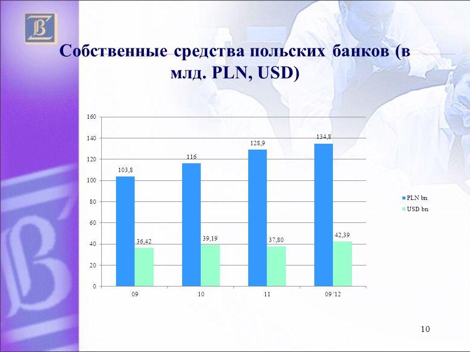 Собственные средства польских банкoв (в млд. PLN, USD) 10