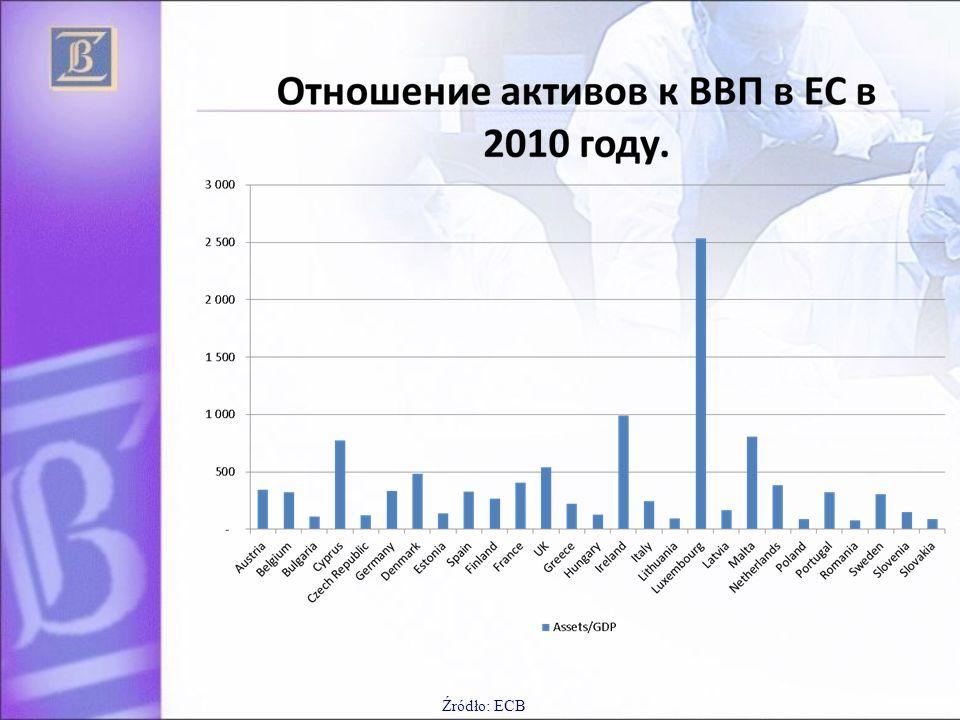 Źródło: ECB