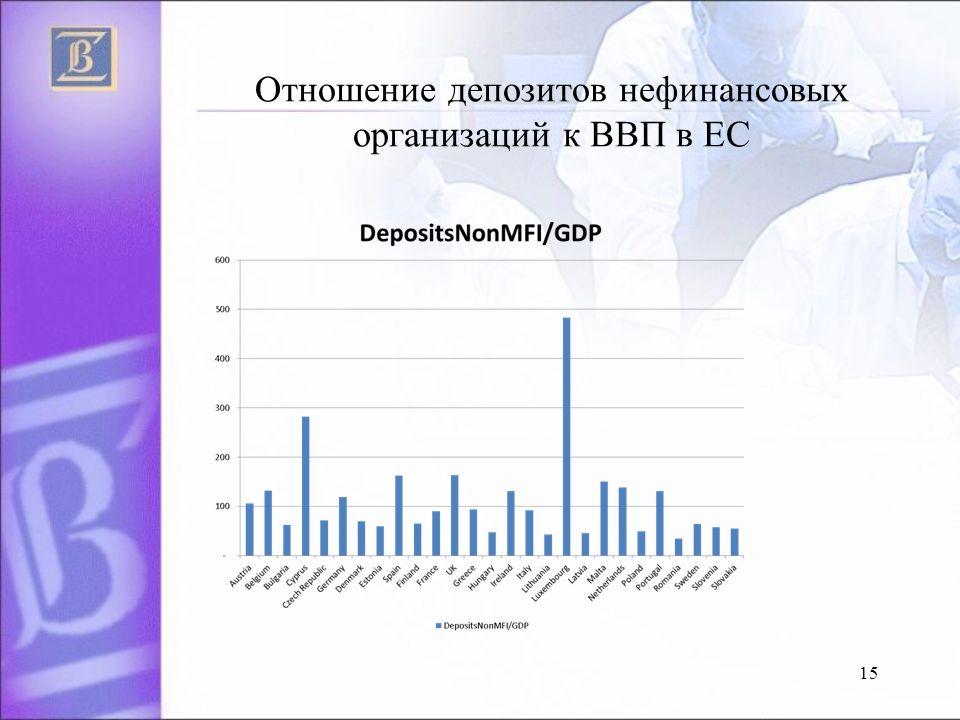 Oтношение депозитов нефинансовых организаций к ВВП в EC 15