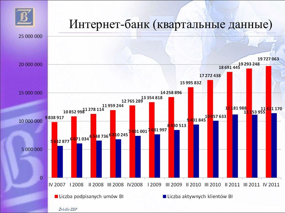 Интернет-банк (квартальные данные) Źródło ZBP