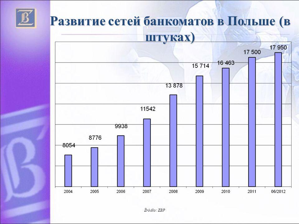 Развитие сетей банкоматов в Польше (в штуках) Źródło: ZBP