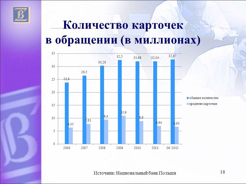 Количество карточек в обращении (в миллионах) 18 Источник: Национальный банк Польши