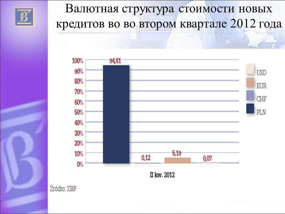 Валютная структура стоимости новых кредитов вo во втором квартале 2012 года