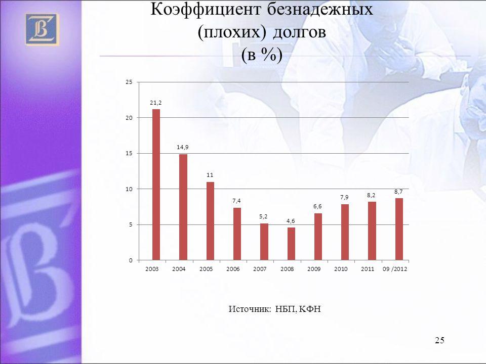 25 Коэффициент безнадежных (плохих) долгов (в %) Источник: НБП, KФH