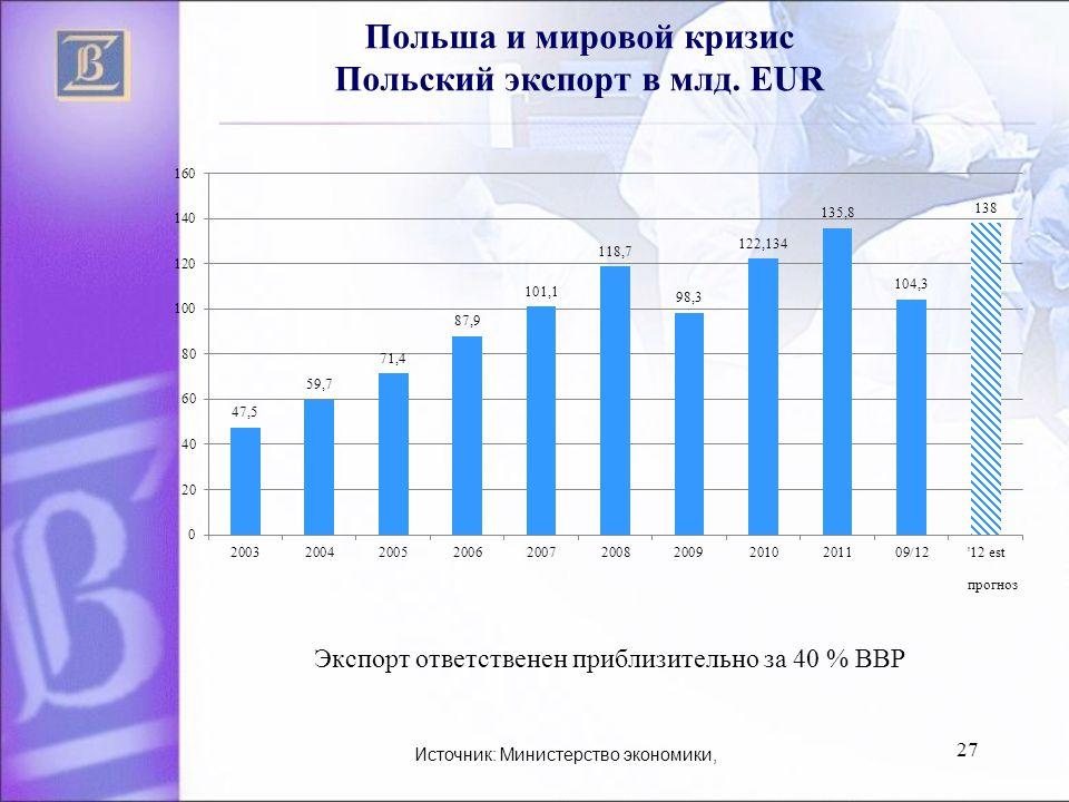 27 Польша и мировой кризис Польский экспорт в млд.