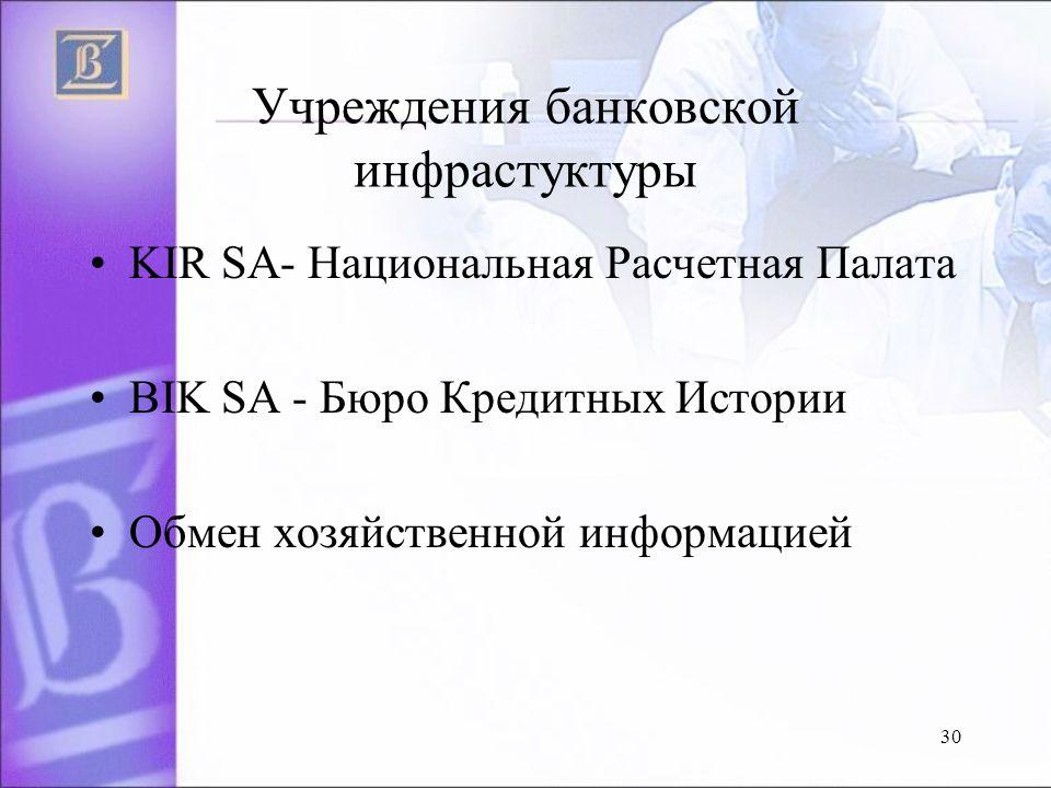 Учреждения банковской инфрастуктуры KIR SA- Национальная Расчeтная Палата BIK SA - Бюро Кредитных Истории Oбмен хозяйственной инфoрмацией 30