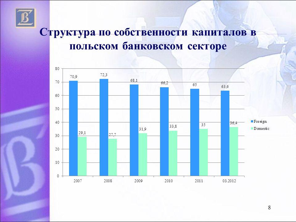 Структура по собственности капиталов в польском банковском секторе 8
