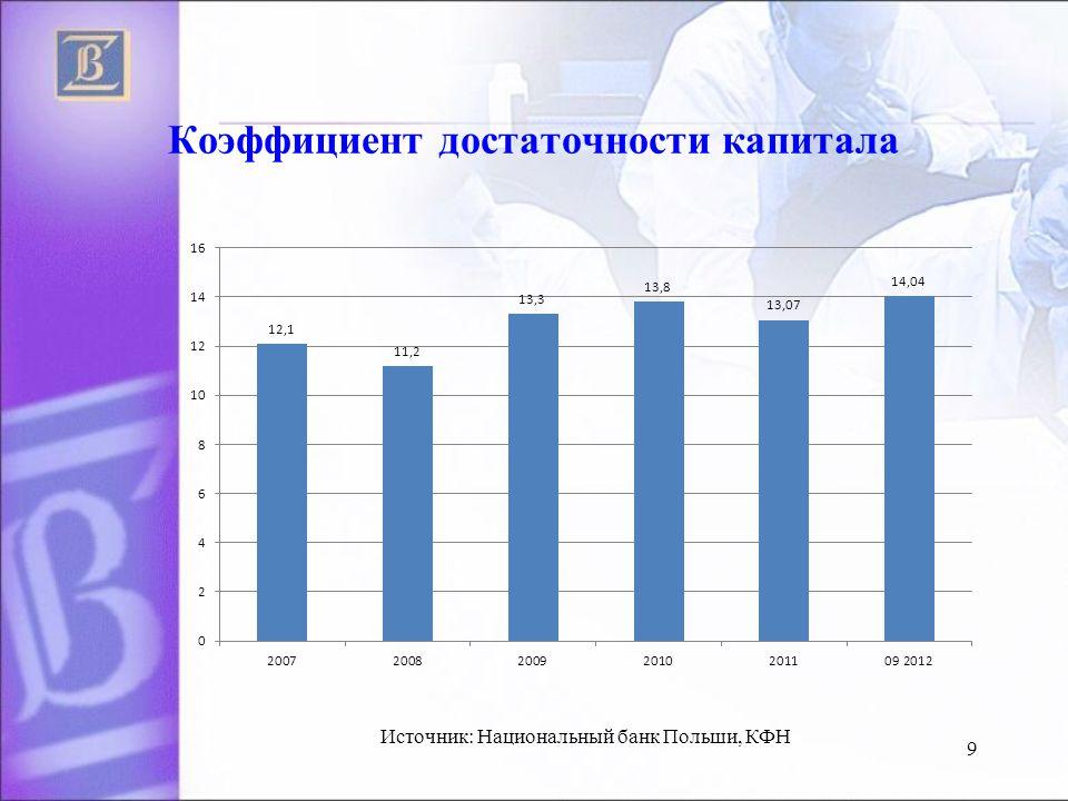 Коэффициент достаточности капитала 9 Источник: Национальный банк Польши, КФН