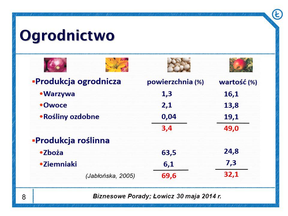 9 Uprawa Plon (t/ha) Cena (zł/kg) Przychód (tys.zł/ha) Nakłady pracy (rbg./ha) Inwestycje (tys.