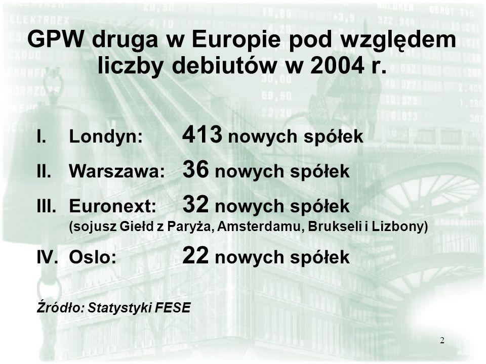 2 GPW druga w Europie pod względem liczby debiutów w 2004 r. I. I.Londyn: 413 nowych spółek II. II.Warszawa: 36 nowych spółek III. III.Euronext: 32 no