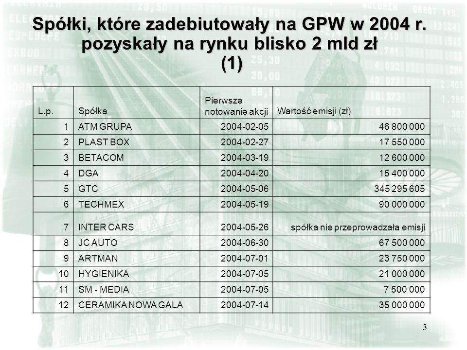 3 Spółki, które zadebiutowały na GPW w 2004 r. pozyskały na rynku blisko 2 mld zł (1) L.p.Spółka Pierwsze notowanie akcjiWartość emisji (zł) 1ATM GRUP