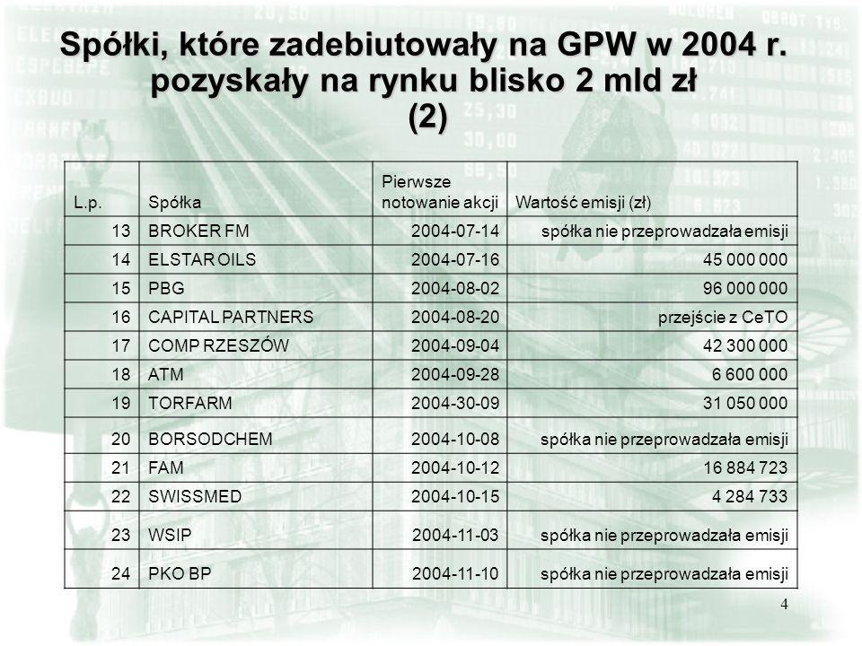 4 Spółki, które zadebiutowały na GPW w 2004 r. pozyskały na rynku blisko 2 mld zł (2) L.p.Spółka Pierwsze notowanie akcjiWartość emisji (zł) 13BROKER