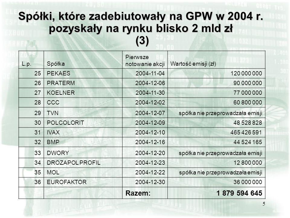5 Spółki, które zadebiutowały na GPW w 2004 r. pozyskały na rynku blisko 2 mld zł (3) L.p.Spółka Pierwsze notowanie akcjiWartość emisji (zł) 25PEKAES2