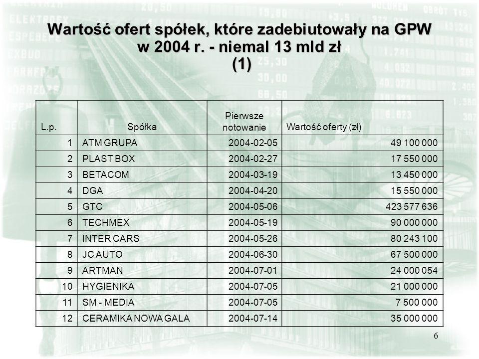 6 Wartość ofert spółek, które zadebiutowały na GPW w 2004 r. - niemal 13 mld zł (1) L.p.Spółka Pierwsze notowanieWartość oferty (zł) 1ATM GRUPA2004-02