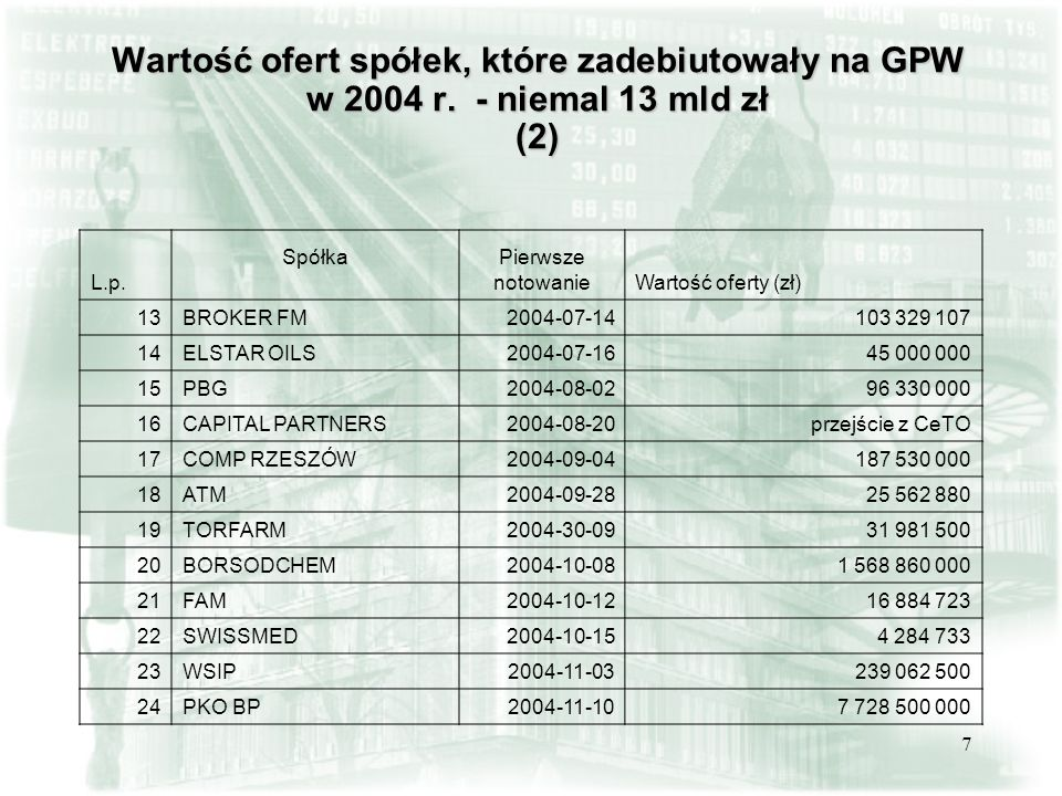 7 Wartość ofert spółek, które zadebiutowały na GPW w 2004 r. - niemal 13 mld zł (2) L.p. SpółkaPierwsze notowanieWartość oferty (zł) 13BROKER FM2004-0