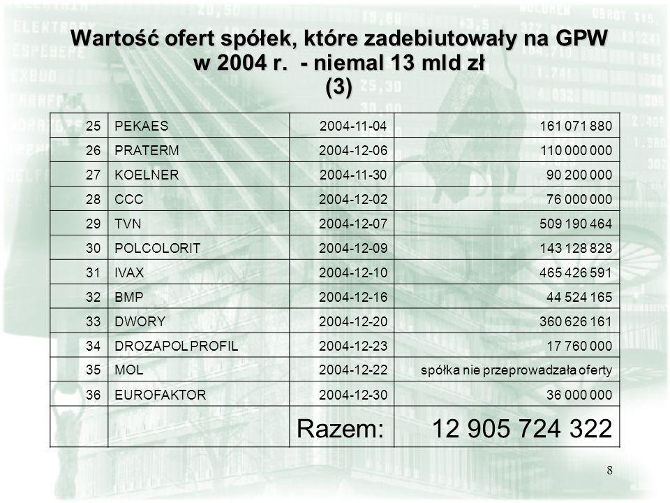 8 Wartość ofert spółek, które zadebiutowały na GPW w 2004 r. - niemal 13 mld zł (3) 25PEKAES2004-11-04161 071 880 26PRATERM2004-12-06110 000 000 27KOE