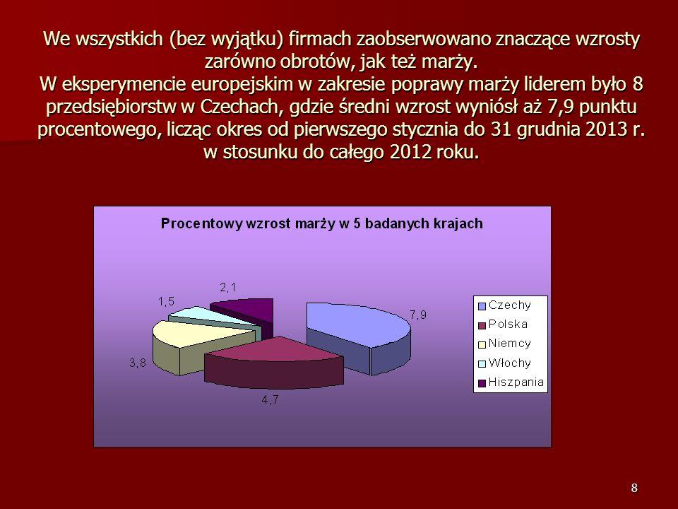 9 W Polsce zanotowano za to największy wzrost obrotów – średnio aż o 13,5% oraz wzrost marży na poziomie średnim 4,7 punktu procentowego.